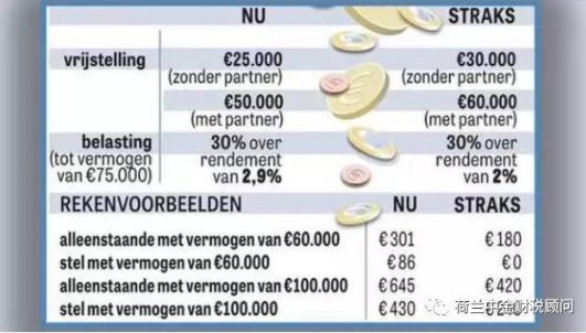 荷兰个人存款税终于下调!老百姓逼迫荷兰政府就范...