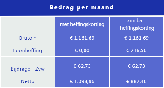 荷兰常见的保险